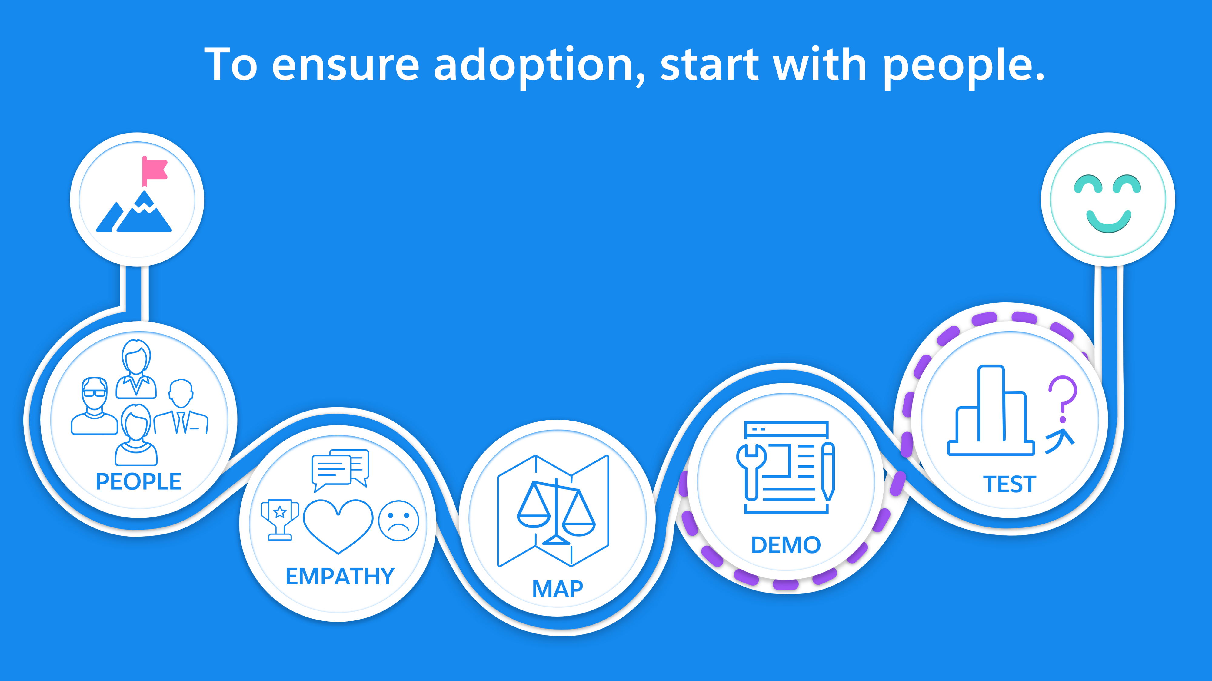 To ensure adoption, start with people. Empathise,, map solutions, demo the most valuable, test it until adoption is certain.