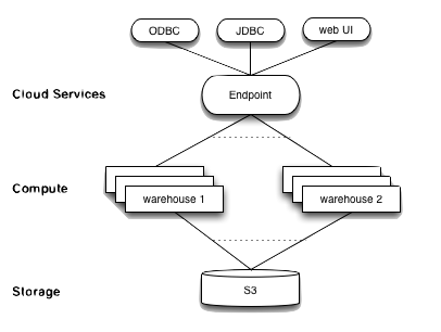 Dynamic Data Warehousing of Semi-Structured Data with Snowflake