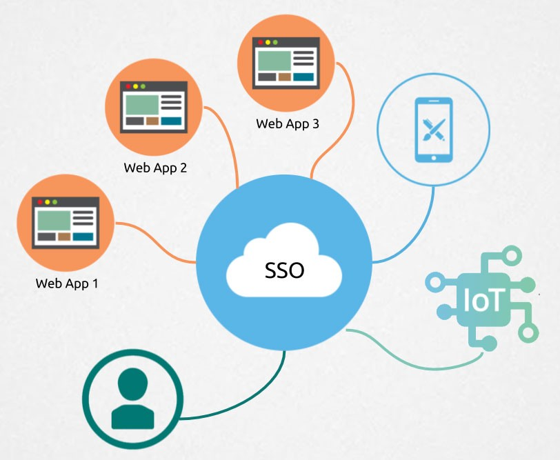 Understanding Single Sign-On(SSO) with SAML | by Dilanka