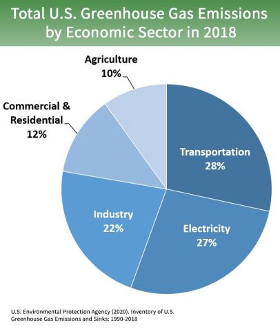 US EPA 2018 chart of total US greenhouse gas emissions by economic sector Transportation 28%, Commercial & Residential 12%