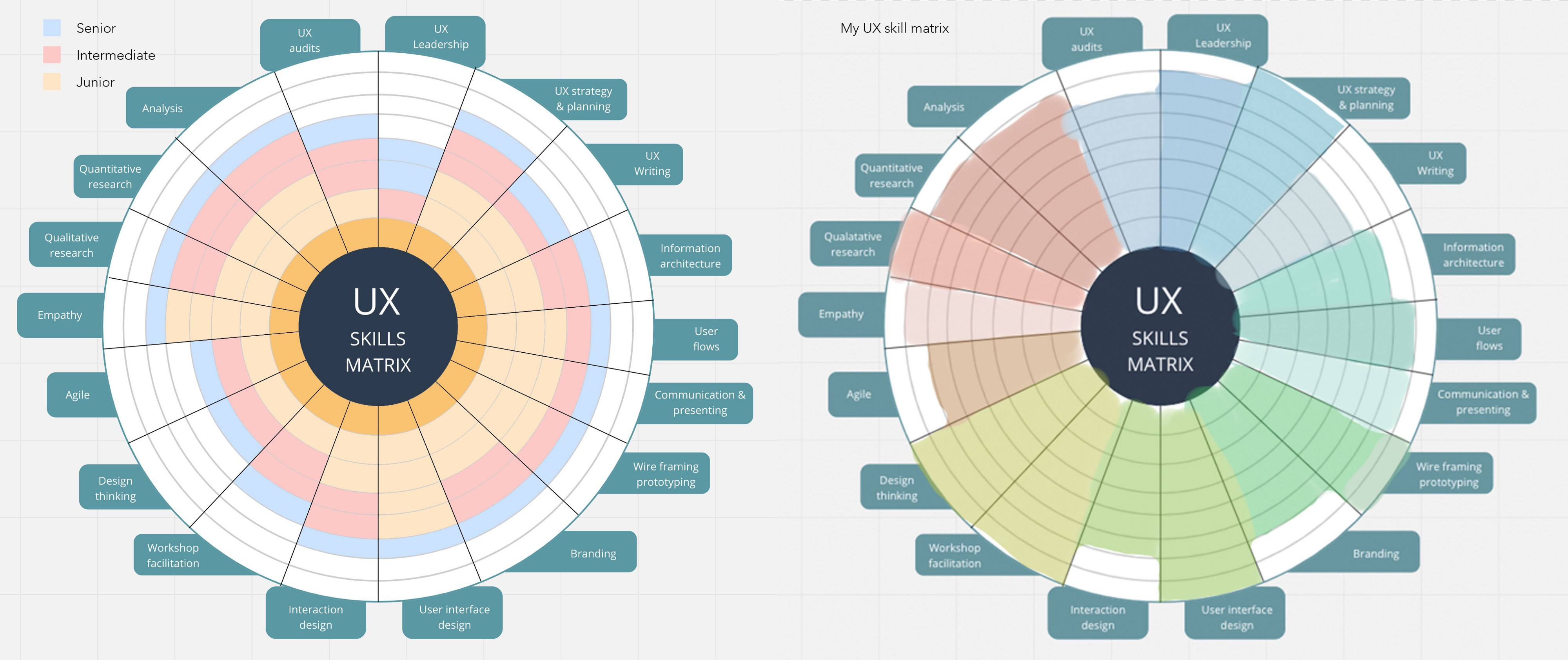 A Matrix To Help You Self Evaluate On 18 Different Skills A Ux Designer Needs By Daniel Birch Ux Collective