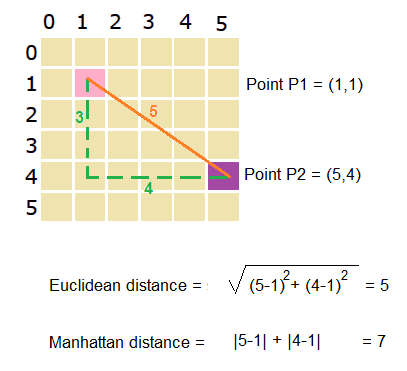 Metric manhattan distance between two points.