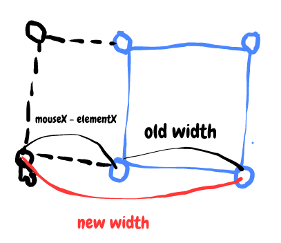 Javascript Resize Div By Mouse Drag