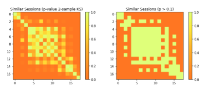 Comparisons of similarity of different sessions