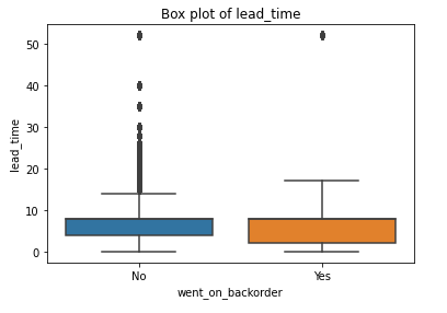 Box Plot of Lead Time Feature