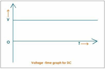 voltage time graph for dc