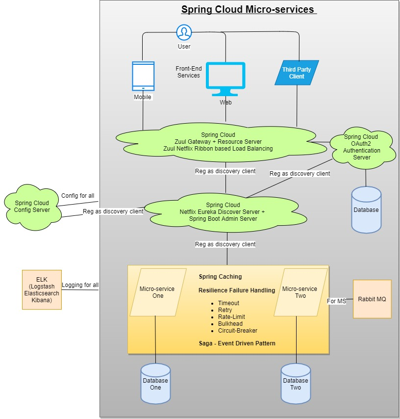 Spring cloud microservices architecture