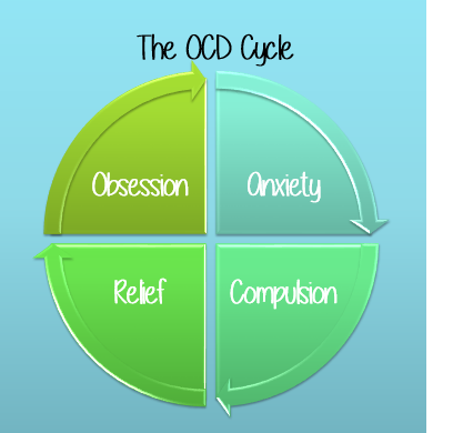 Understanding and Learning to Cope with Obsessive Compulsive