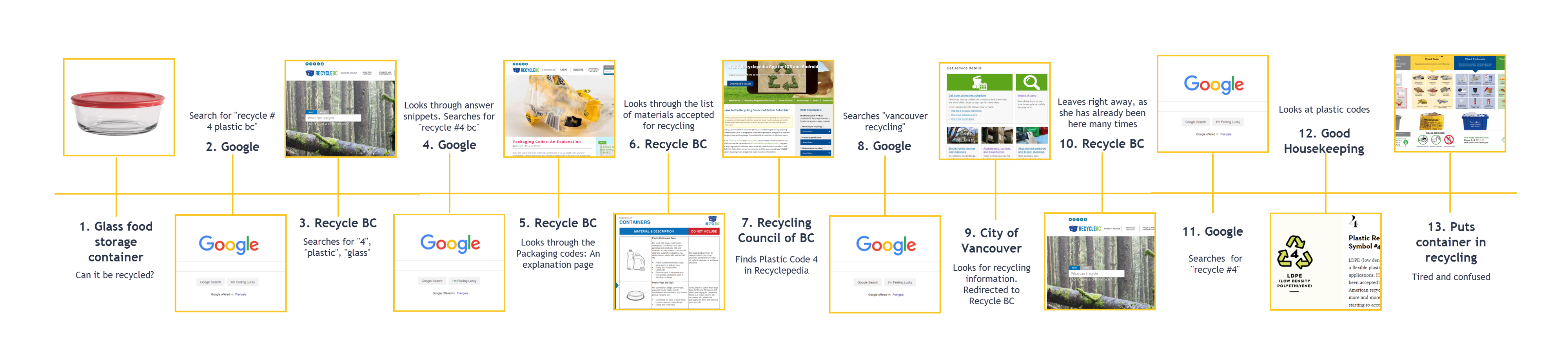 Journey map of Kate's recycling experience.