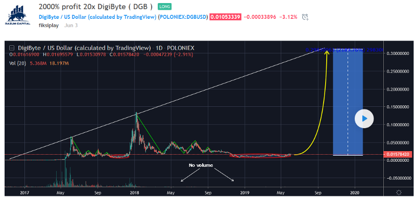 0*z3i2m SeczEvKrN2 - DigiByte Price Analysis. What to expect from DGB in the near future?