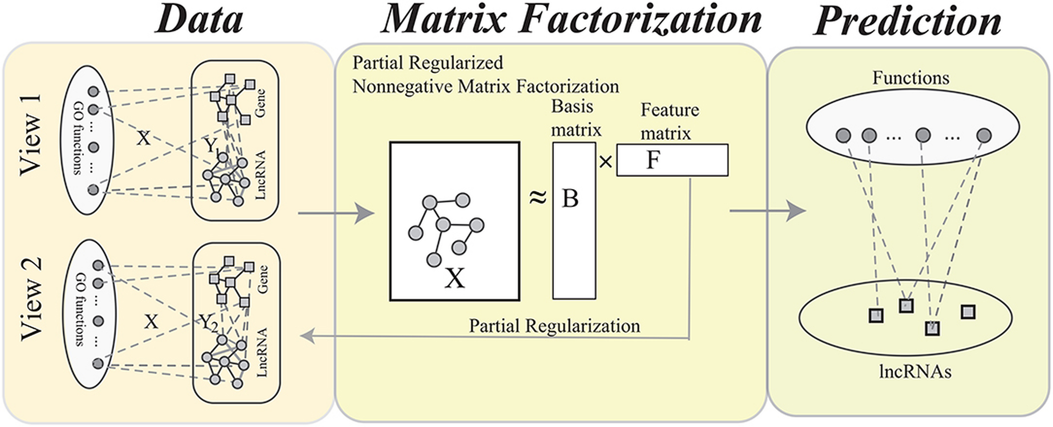 Profiling Matrix Factorization and Recommendation Engines