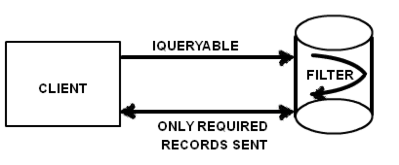 IEnumerable vs IQueryable Exceptions