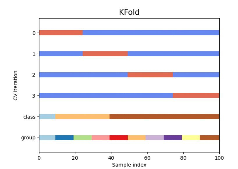 Introduction to K-Fold Cross Validation in Python