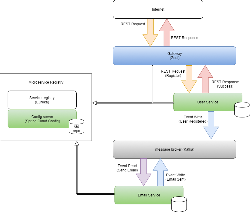 Building microservices with Netflix OSS