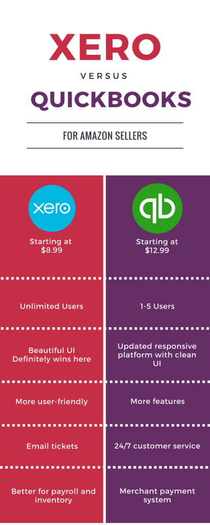 Xero Accounting v  Quickbooks Online for Amazon Sellers