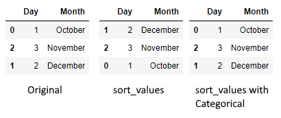 "Various orderings of the ""Month"" column"