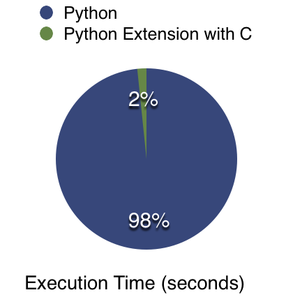 Execute python code at the speed of C- Extending Python
