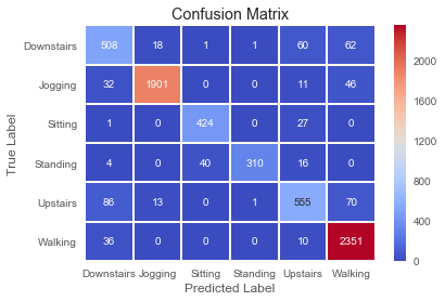 Introduction to 1D Convolutional Neural Networks in Keras
