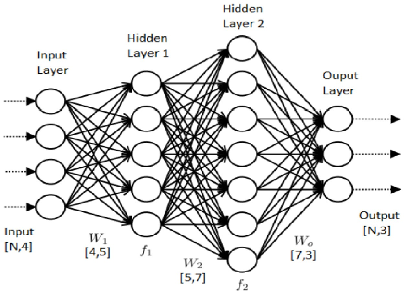 Build A Complete Neural Network From Scratch in Python