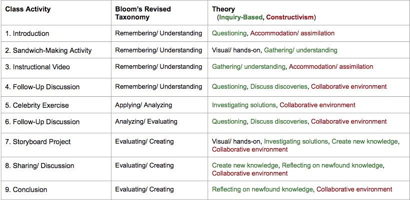 3 Learning Theories Strategies As Instruction Design Foundations Constructivism Bloom S Revised Taxonomy Inquiry Based Learning By Team Sandwich Medium