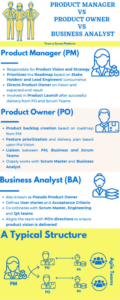 An Infographic that depics the key characterists of PM, PO and BA in Agile (Scrum)