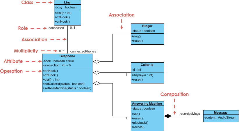 What Is A Class Diagram In Software Engineering A Class By Katie Holland Medium