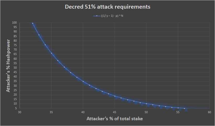 Apples To Apples Decred Is 20x More Expensive To Attack Than Bitcoin By Byzantine General Noteworthy The Journal Blog