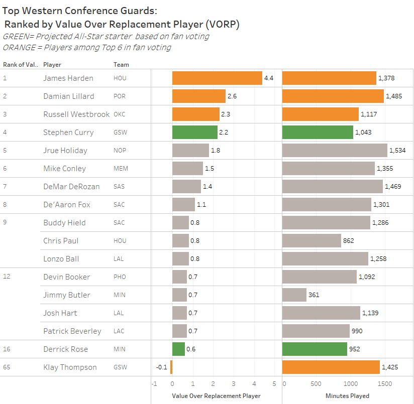 NBA All-Star Fan Voting vs  Player Value (VORP): Who really