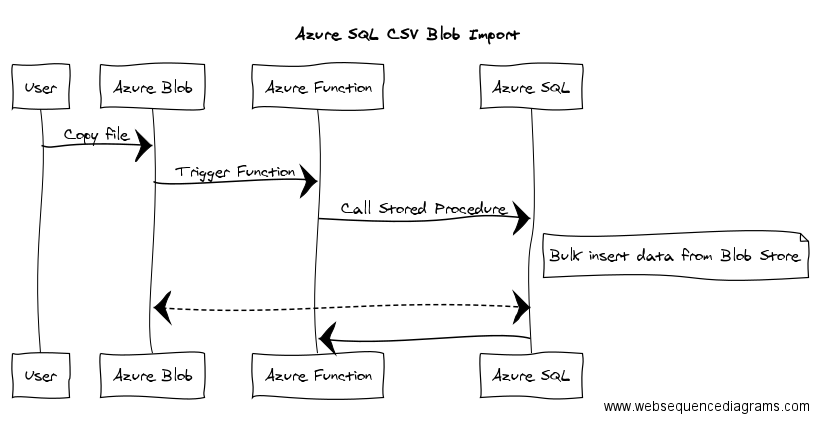 Automatic import of CSV data using Azure Functions and Azure SQL