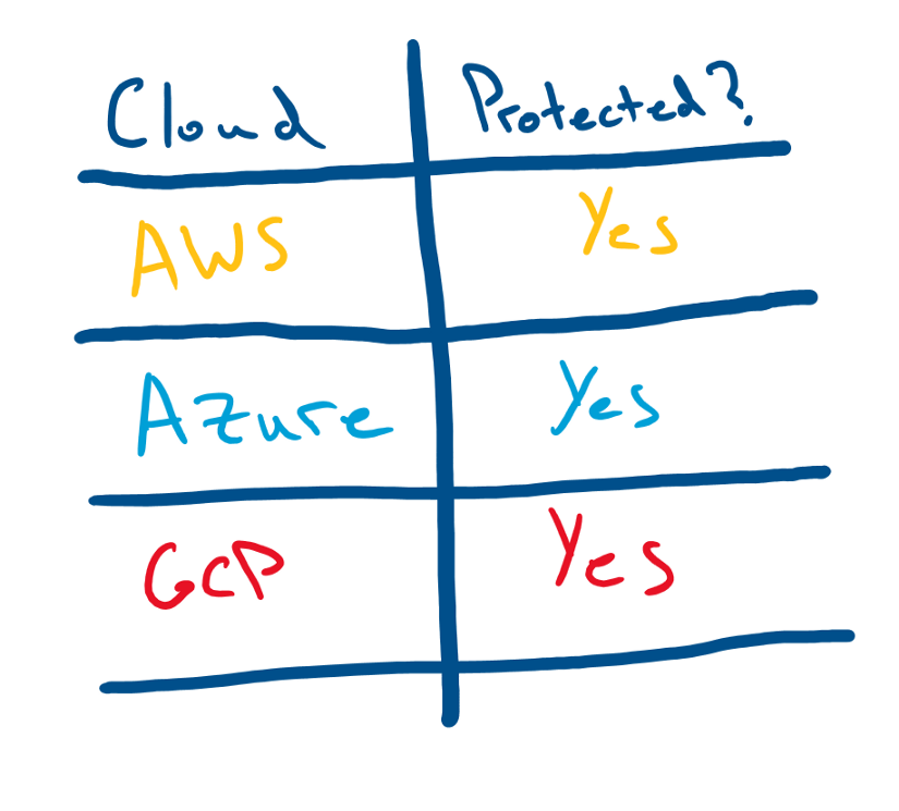 Cloud Protected Checklist