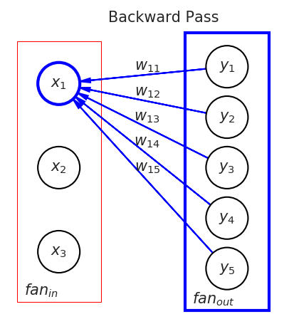 Hyper-parameters in Action! Part II — Weight Initializers