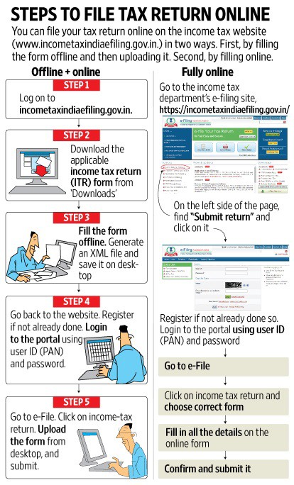 Layman's guide to file your Tax Return - Preetham Shetty