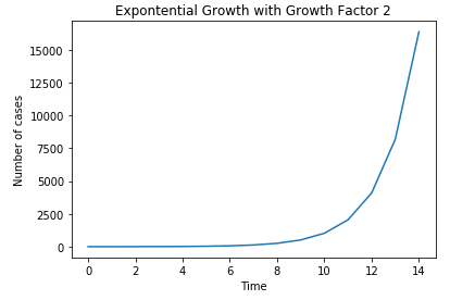 exponential growth corona