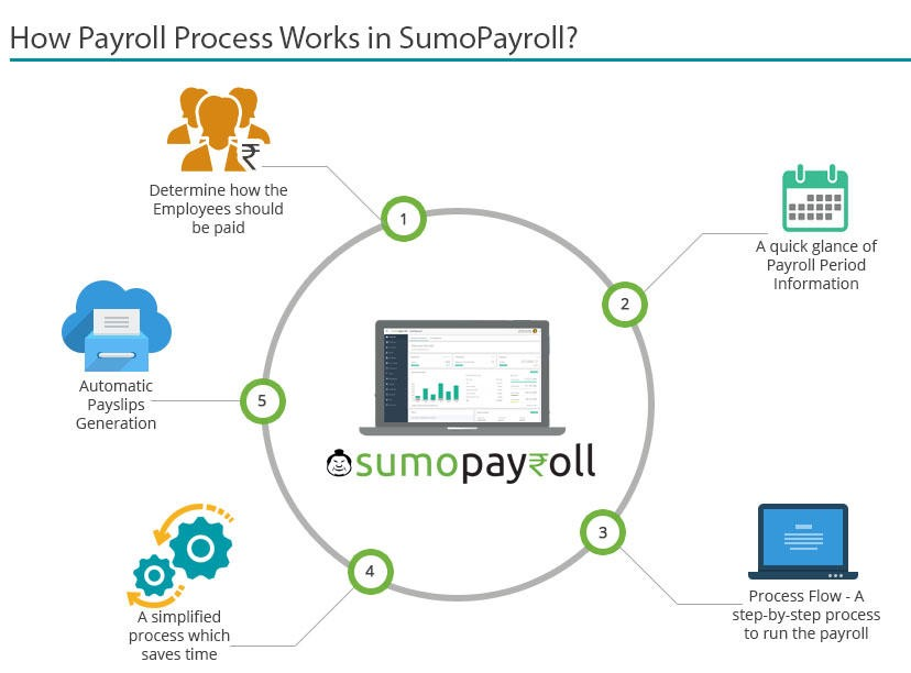 Do You Have Efficient HR Payroll Software For Sturdy and