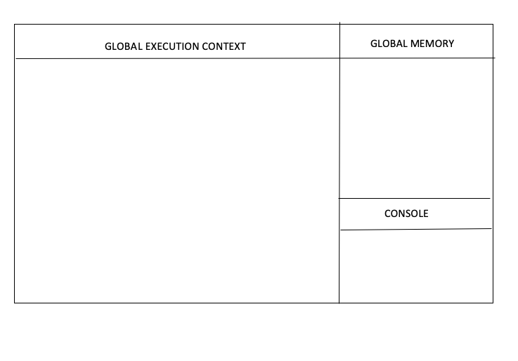 A simple box drawing of the global execution context, global memory and the console.