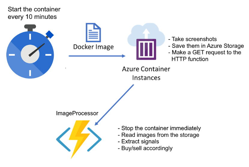 Starting an Azure Container from an Azure Function using C#