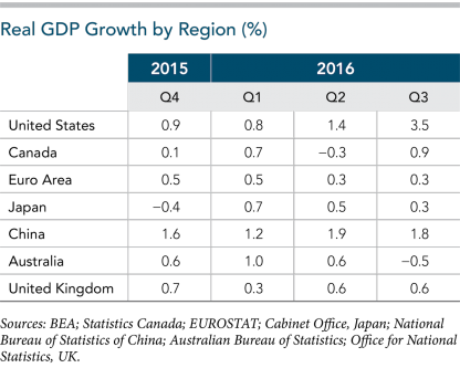 Real-GDP-Growth-by-Region