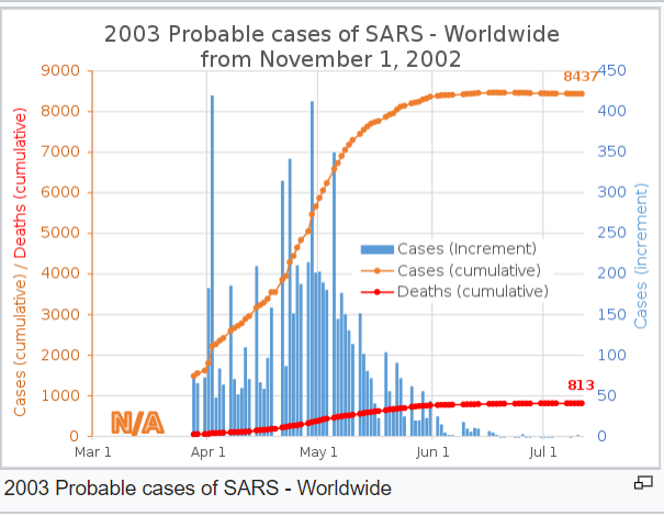 SARS infections and deaths in 2002.