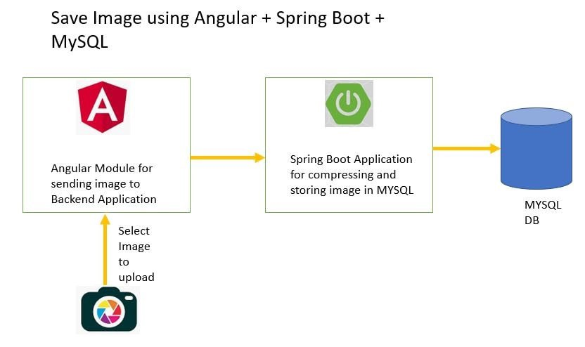 Images using Spring Boot + Angular 8
