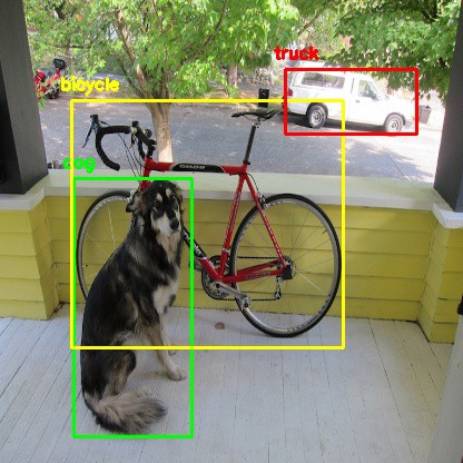 YOLO Object Detection with OpenCV and Python - Towards Data Science