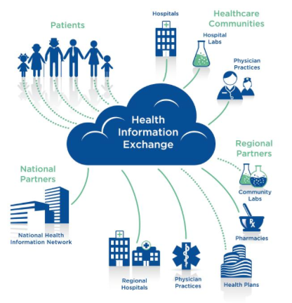 Introduction to Healthcare Information Exchange (HIE) and
