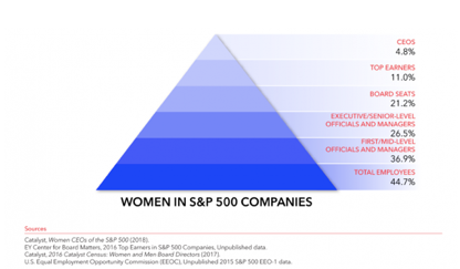 Social Entrepreneurship: what place for female leaders?