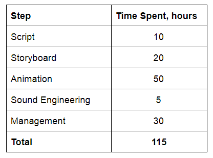 An estimate of how much time we spent creating our hypothetical game trailer