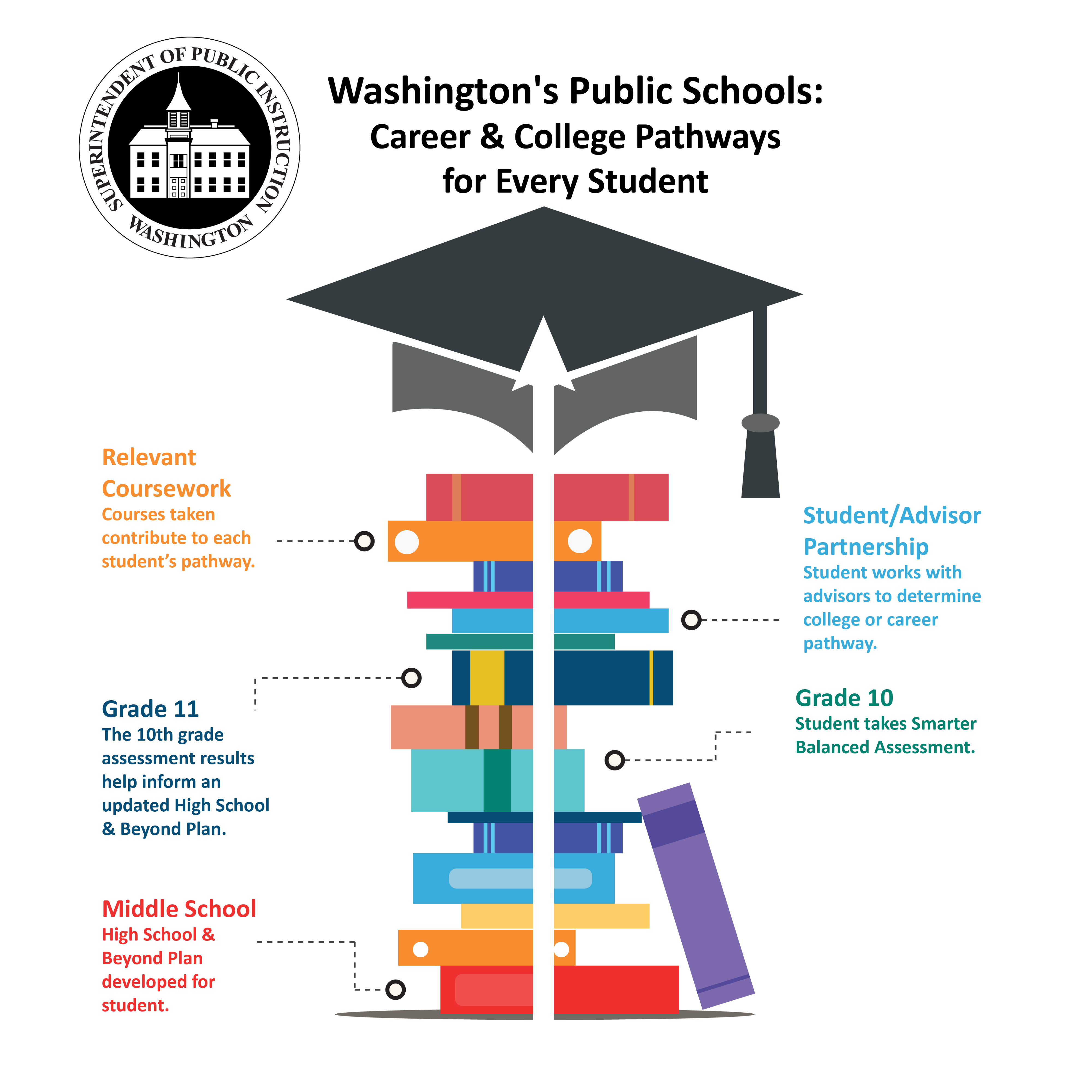 New Assessment Bill Will Provide More Pathways To High School Graduation By The Office Of Superintendent Of Public Instruction Office Of Superintendent Of Public Instruction Medium Real property tax bills due dates and delayed bills. medium