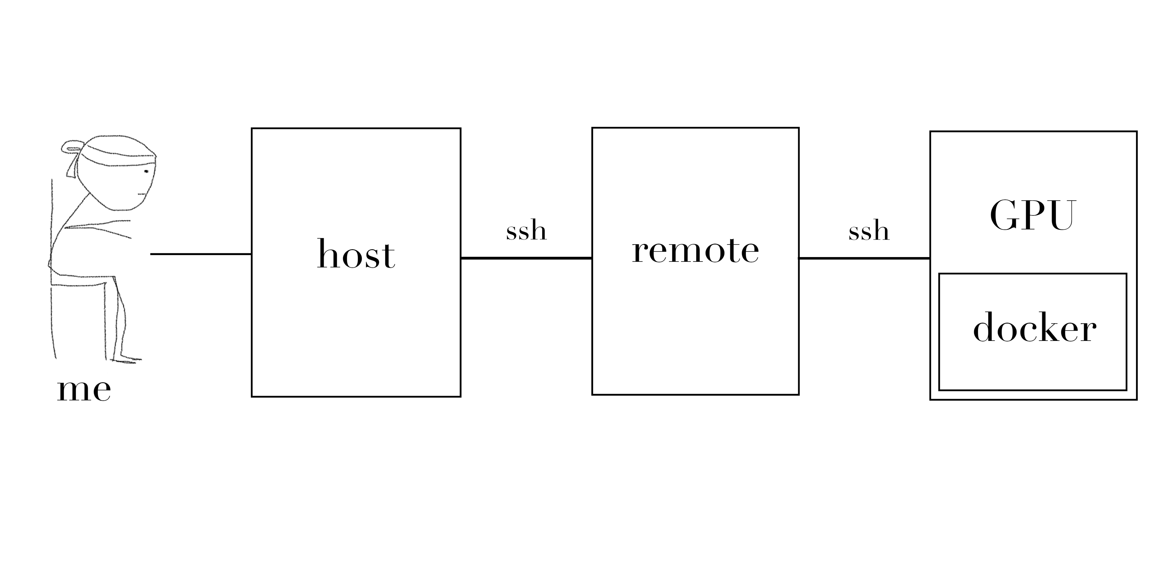 Running Jupyter on a remote docker container via SSH
