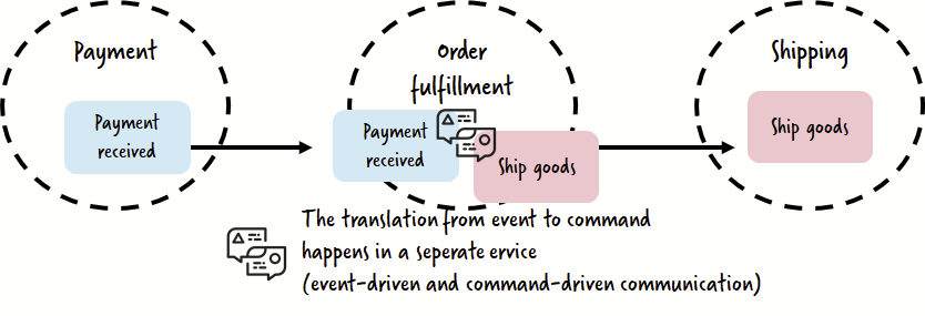 event-driven and communication-driven communication