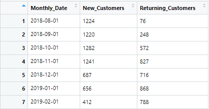 Calculating New and Returning Customers in R - Towards Data