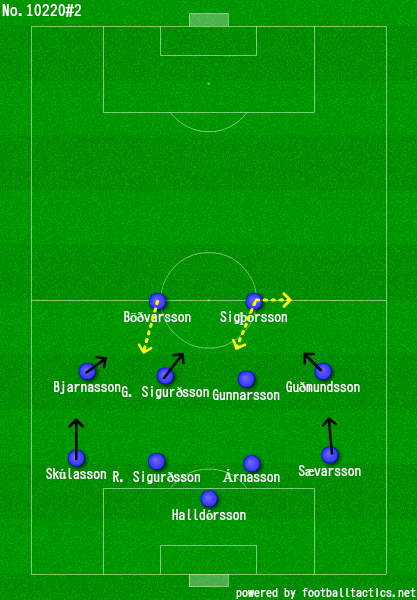 Long balls and the revival in the Euro 16' - Tactics and Etc
