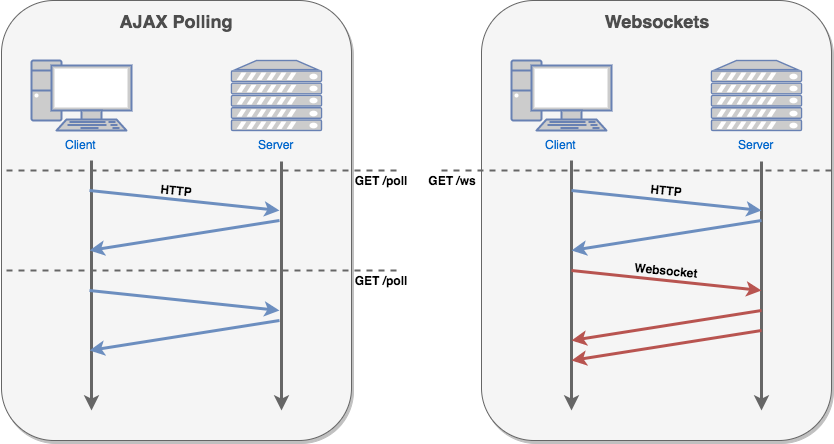 Weekend Project (Part 4): Integrating Websockets into a Real