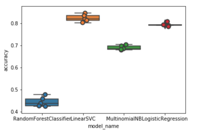 Multi-Class Text Classification with Scikit-Learn - Towards Data Science
